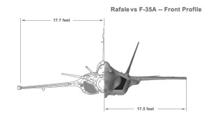 The Rafale's front profile compared to the F-35.