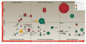 Global Defence Map PwC