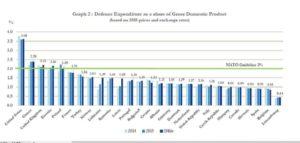 NATO contribution figures